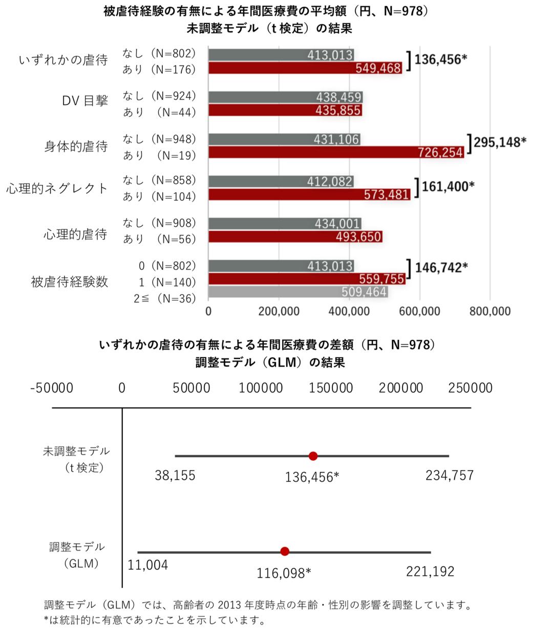 論文出版:幼少期に虐待を受けた高齢者は年間医療費が11万円高い