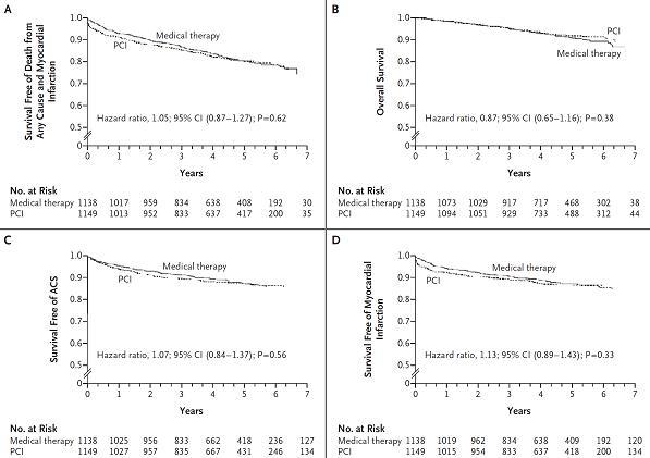 図1:(A) 4.6年の全死亡・非致死的心筋梗塞発症率はPCI群19.0%、薬物治療群18.5% (B) 4.6年の全死亡率はPCI群7.6%、薬物治療群8.3% (C) 4.6年の急性冠症候群発症率はPCI群12.4%、薬物治療群11.8% (D) 4.6年の急性心筋梗塞発症率はPCI群13.2%、薬物治療群12.3%