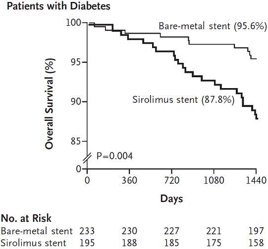 図10:糖尿病患者の生存曲線