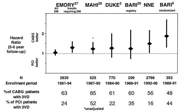 図14:多枝病変・糖尿病患者に対するCABGと比較したPCI後5年から6年目の死亡ハザード比(95%信頼区間)