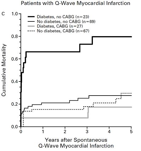 図17:初回血行再建術後死亡率 心筋梗塞後の死亡率を糖尿病有無・CABG施行有無別に示した。CABGを受けていない患者はPTCAのみで治療されている。
