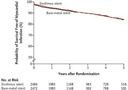 図2B:心筋梗塞回避生存曲線