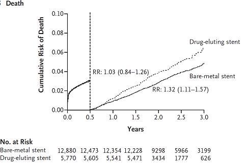 図3:ランドマーク解析 ステント留置後6ヶ月以内と6ヶ月以後リスク補正後死亡率 Bare-metal sentと比較したDrug-eluting sentの死亡リスク比(RR)(95% 信頼区間)