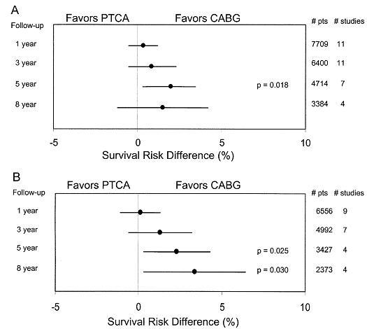 図7:初回血行再建術後1,3,5,8年目のリスク差(risk difference) 研究全体(A)と多枝病変(B)