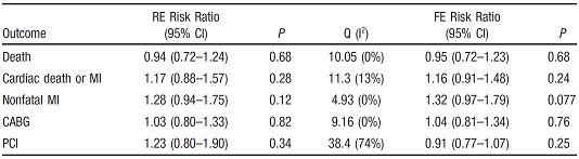 表1:薬物治療と比較したPTCA後心事故のリスク比