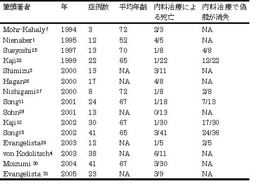 表1:Stanford A型偽腔閉塞型急性大動脈解離における内科治療の成績