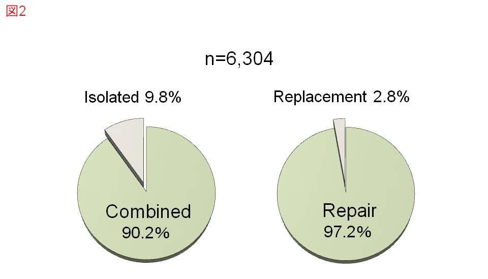 日本における三尖弁手術(左:三尖弁単独手術と複合手術の割合、右:弁置換術と弁形成術の割合)(文献1)より引用作図