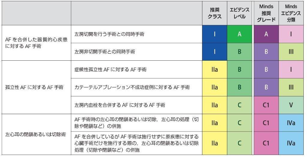 表1 心房細動の手術適応