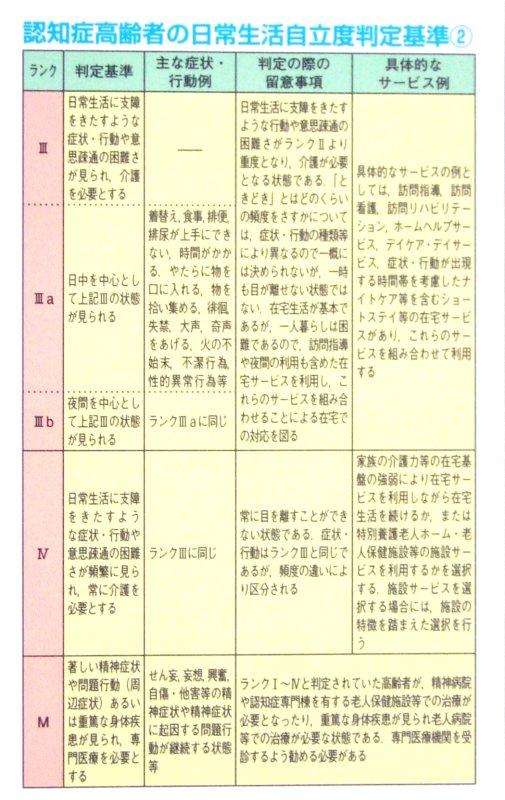 48 認知症高齢者の日常生活自立度判定基準②